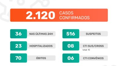 Photo of A Prefeitura de Jaboticabal informa que nesta quarta-feira, dia 13 de janeiro de 2021, foram confirmados 36 casos positivos do novo coronavírus. Até o momento, o município contabiliza 2.120 casos confirmados da Covid-19