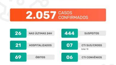 Photo of A Prefeitura de Jaboticabal informa que nesta segunda-feira, dia 11 de janeiro de 2021, foram confirmados 26 casos positivos do novo coronavírus. Até o momento, o município contabiliza 2.057 casos confirmados da Covid-19