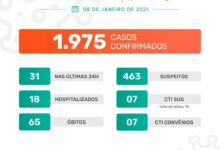 Photo of A Prefeitura de Jaboticabal informa que nesta sexta-feira, dia 8 de janeiro de 2021, foram confirmados 31 casos positivos do novo coronavírus. Até o momento, o município contabiliza 1.975 casos confirmados da Covid-19.