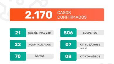 Photo of A Prefeitura de Jaboticabal informa que nesta sexta-feira, dia 15 de janeiro de 2021, foram confirmados 21 casos positivos do novo coronavírus. Até o momento, o município contabiliza 2.170 casos confirmados da Covid-19