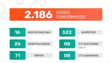 Photo of A Prefeitura de Jaboticabal informa que neste sábado, dia 16 de janeiro de 2021, foram confirmados 16 casos positivos do novo coronavírus. Até o momento, o município contabiliza 2.186 casos confirmados da Covid-19