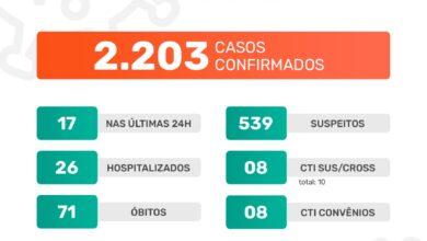 Photo of A Prefeitura de Jaboticabal informa que neste domingo, dia 17 de janeiro de 2021, foram confirmados 17 casos positivos do novo coronavírus. Até o momento, o município contabiliza 2.203 casos confirmados da Covid-19