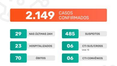 Photo of A Prefeitura de Jaboticabal informa que nesta quinta-feira, dia 14 de janeiro de 2021, foram confirmados 29 casos positivos do novo coronavírus. Até o momento, o município contabiliza 2.149 casos confirmados da Covid-19