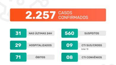 Photo of A Prefeitura de Jaboticabal informa que nesta terça-feira, dia 19 de janeiro de 2021, foram confirmados 31 casos positivos do novo coronavírus. Até o momento, o município contabiliza 2.257 casos confirmados da Covid-19
