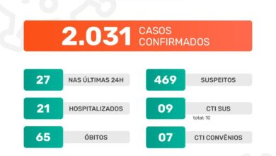 Photo of A Prefeitura de Jaboticabal informa que neste domingo, dia 10 de janeiro de 2021, foram confirmados 27 casos positivos do novo coronavírus. Até o momento, o município contabiliza 2.004 casos confirmados da Covid-19.