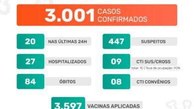 Photo of A Prefeitura de Jaboticabal informa que nesta quinta-feira, dia 25 de fevereiro de 2021, foram confirmados 20 casos positivos do novo coronavírus. Até o momento, o município contabiliza 3.001 casos confirmados da Covid-19.