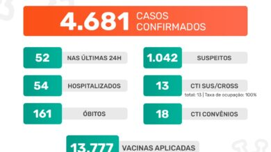 Photo of A Prefeitura de Jaboticabal informa que nesta terça-feira, dia 13 de abril de 2021, foram confirmados 52 casos positivos do novo coronavírus. Até o momento, o município contabiliza 4.681 casos confirmados da Covid-19