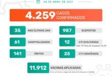 Photo of A Prefeitura de Jaboticabal informa que neste domingo, dia 4 de abril de 2021, foram confirmados 35 casos positivos do novo coronavírus. Até o momento, o município contabiliza 4.259 casos confirmados da Covid-19