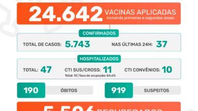 Photo of A Prefeitura de Jaboticabal informa que nesta segunda-feira, dia 10 de maio de 2021, foram confirmados 37 casos positivos do novo coronavírus. Até o momento, o município contabiliza 5.743 casos confirmados da Covid-19