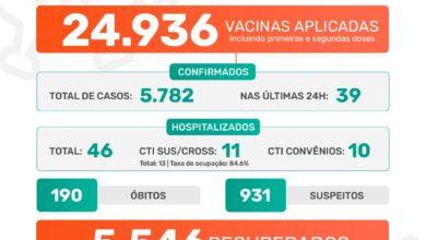 Photo of A Prefeitura de Jaboticabal informa que nesta terça-feira, dia 11 de maio de 2021, foram confirmados 39 casos positivos do novo coronavírus. Até o momento, o município contabiliza 5.782 casos confirmados da Covid-19