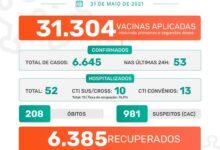 Photo of A Prefeitura de Jaboticabal informa que nesta segunda-feira, dia 31 de maio de 2021, foram confirmados 53 casos positivos do novo coronavírus. Até o momento, o município contabiliza 6.645 casos confirmados da Covid-19