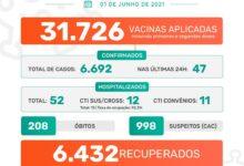 Photo of A Prefeitura de Jaboticabal informa que nesta terça-feira, dia 01 de junho de 2021, foram confirmados 47 casos positivos do novo coronavírus. Até o momento, o município contabiliza 6.692 casos confirmados da Covid-19
