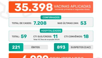 Photo of A Prefeitura de Jaboticabal informa que nesta sexta-feira, dia 11 de junho de 2021, foram confirmados 53 casos positivos do novo coronavírus. Até o momento, o município contabiliza 7.208 casos confirmados da Covid-19