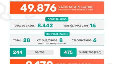 Photo of Pandemia covid-19 em Jaboticabal: Boletim Epidemiológico 19/07