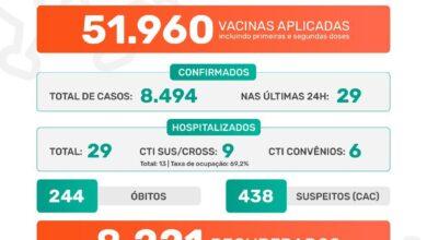 Photo of Pandemia covid-19 em Jaboticabal: Boletim Epidemiológico 21/07