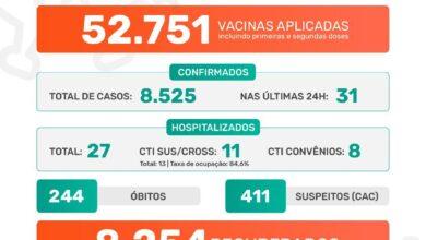 Photo of Pandemia covid-19 em Jaboticabal: Boletim Epidemiológico 22/07