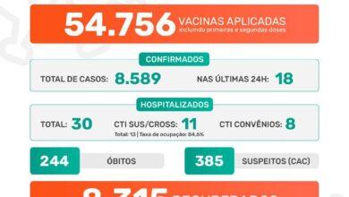 Photo of Pandemia covid-19 em Jaboticabal – Boletim Epidemiológico 25/07