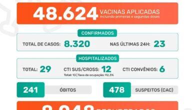 Photo of Pandemia covid-19 em Jaboticabal: Boletim Epidemiológico 13/07