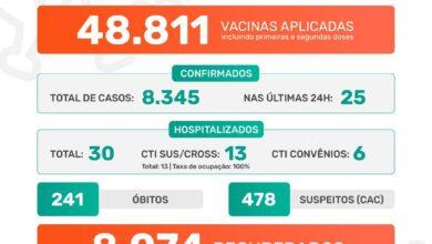 Photo of Pandemia da covid-19 em Jaboticabal: Boletim Epidemiológico 14/07