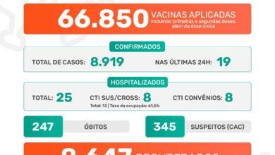 Photo of Pandemia da covid-19 em Jaboticabal – Boletim Epidemiológico 08/08